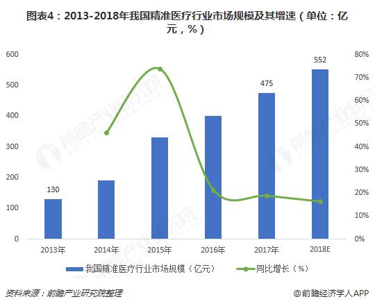 图表4:2013-2018年我国精准医疗行业市场规模及其增速(单位:亿元,%)