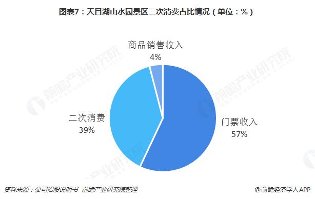 图表7:天目湖山水园景区二次消费占比情况(单位:%)