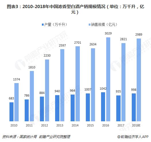 图表3:2010-2018年中国浓香型白酒产销规模情况(单位:万千升,亿元)