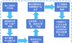 2018年中国独角兽企业成长趋势解读——借贷宝:人工智能助力借贷业务发展