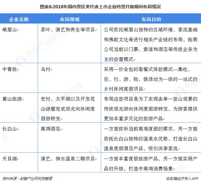 图表6:2018年国内景区类代表上市企业转型升级期间布局情况