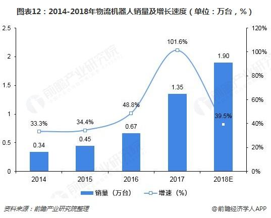 图表12:2014-2018年物流机器人销量及增长速度(单位:万台,%)