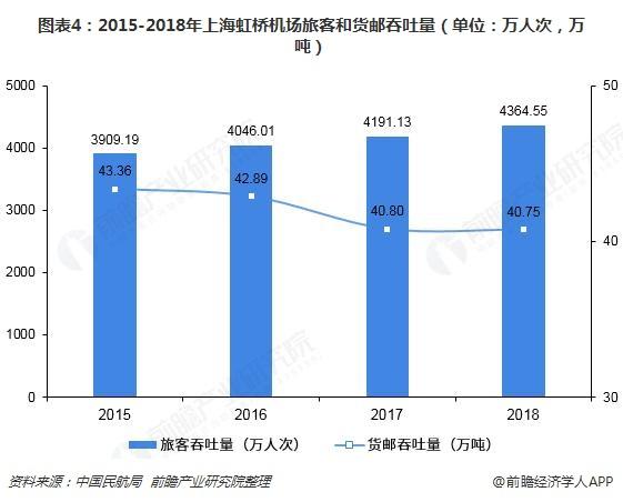 图表4:2015-2018年上海虹桥机场旅客和货邮吞吐量(单位:万人次,万吨)