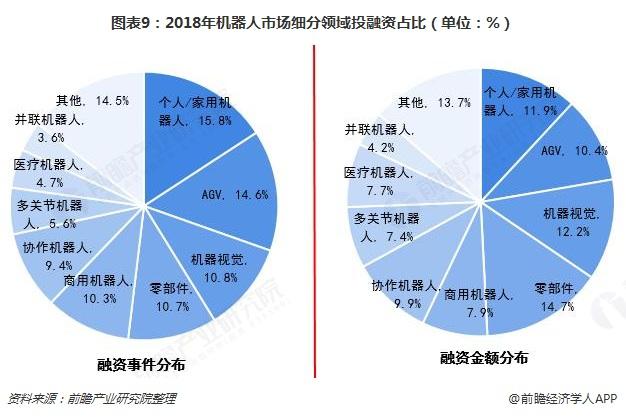 图表9:2018年机器人市场细分领域投融资占比(单位:%)