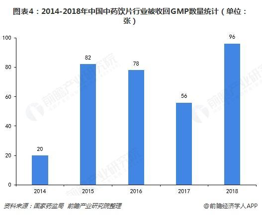 图表4:2014-2018年中国中药饮片行业被收回GMP数量统计(单位:张)