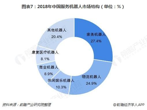 图表7:2018年中国服务机器人市场结构(单位:%)