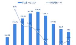 2018年出租车行业市场现状与发展前景分析 市场规模有望恢复增长【组图】
