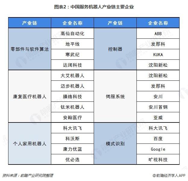 图表2:中国服务机器人产业链主要企业