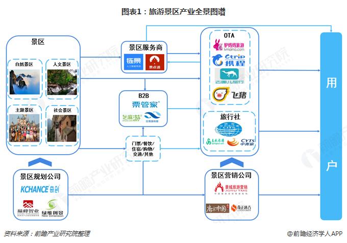 图表1:旅游景区产业全景图谱