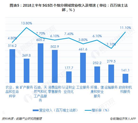图表5:2018上半年SGS各个细分领域营业收入及增速(单位:百万瑞士法郎,%)