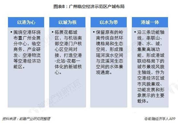 图表8:广州临空经济示范区产城布局