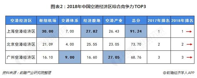 图表2:2018年中国空港经济区综合竞争力TOP3