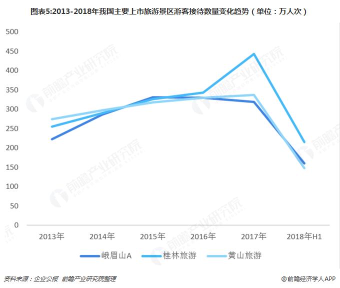 图表5:2013-2018年我国主要上市旅游景区游客接待数量变化趋势(单位:万人次)
