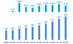 2018年中国图书零售市场现状与发展前景 线上销售拉动行业稳定增长【组图】
