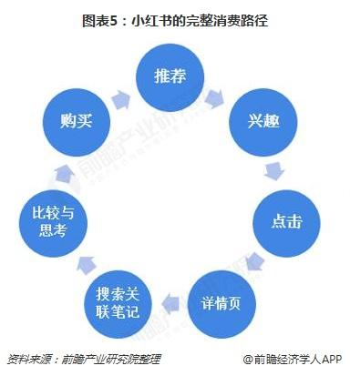 图表5:小红书的完整消费路径