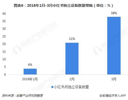 图表6:2018年1月-3月小红书独立设备数量增幅(单位:%)