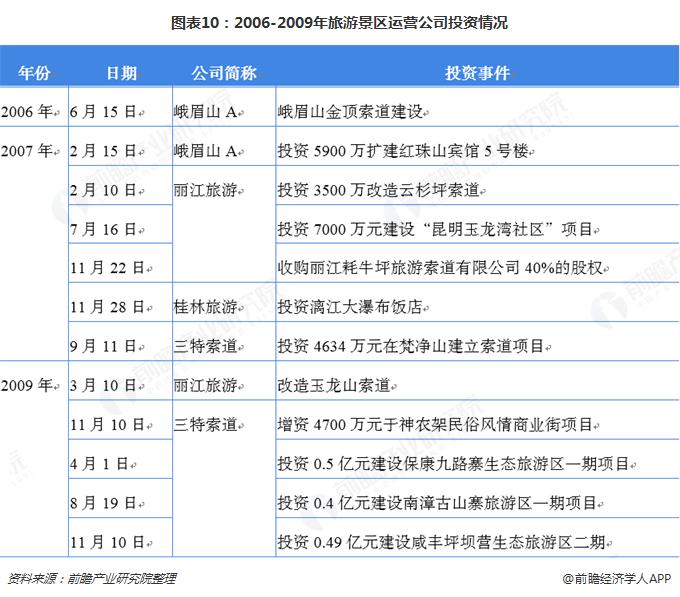 图表10:2006-2009年旅游景区运营公司投资情况