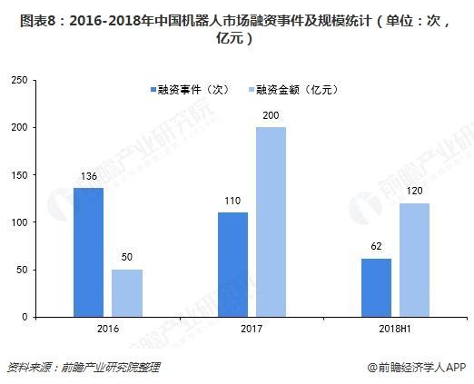图表8:2016-2018年中国机器人市场融资事件及规模统计(单位:次,亿元)