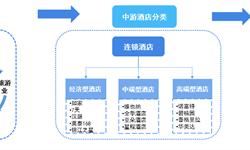 预见2019:《2019中国连锁酒店产业全景图谱》(附市场规模、发展现状、竞争格局、发展趋势)