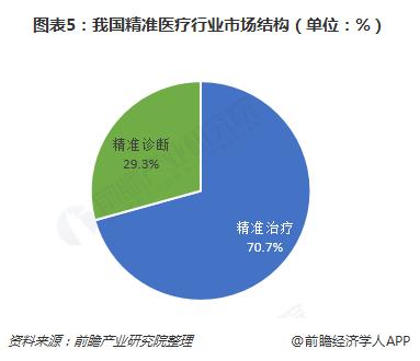 图表5:我国精准医疗行业市场结构(单位:%)