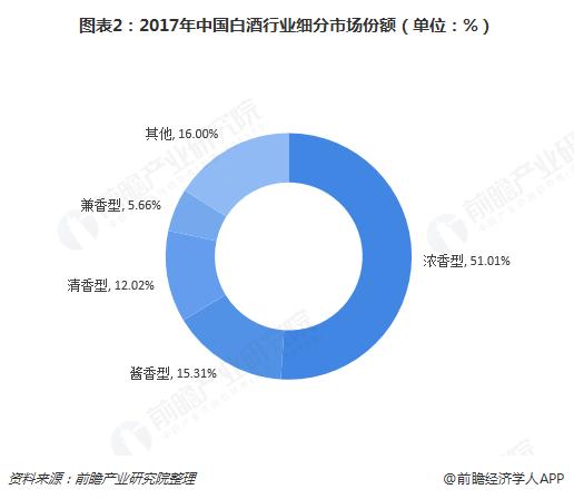 图表2:2017年中国白酒行业细分市场份额(单位:%)