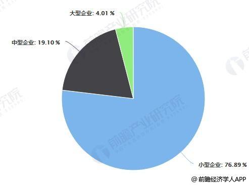 2017年中国汽车零部件行业按企业性质、规模分布占比统计情况