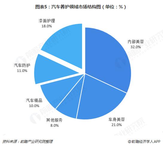 图表5:汽车养护领域市场结构图(单位:%)