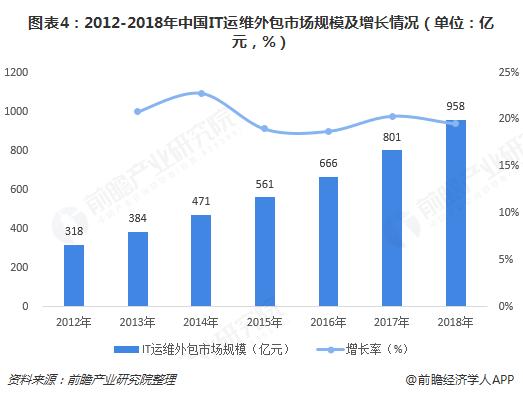 图表4:2012-2018年中国IT运维外包市场规模及增长情况(单位:亿元,%)