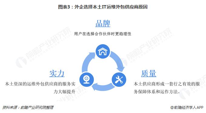图表3:外企选择本土IT运维外包供应商原因