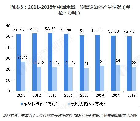 图表3:2011-2018年中国永磁、软磁铁氧体产量情况(单位:万吨)