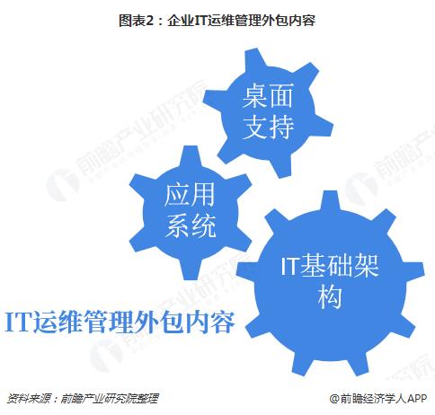 图表2:企业IT运维管理外包内容