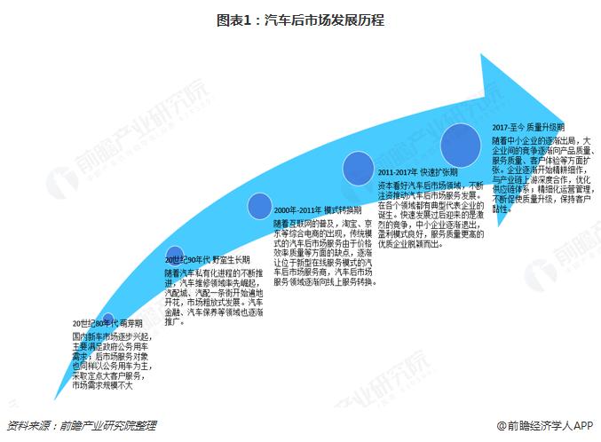 图表1:汽车后市场发展历程