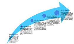 2018年<em>汽车</em>后市场行业市场结构分析及发展趋势 四大领域各有特色【组图】