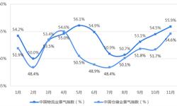2018年仓储物流行业发展现状与市场趋势分析 仓库市场需求增长放缓【组图】