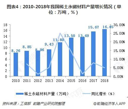 图表4:2010-2018年我国稀土永磁材料产量增长情况(单位:万吨,%)