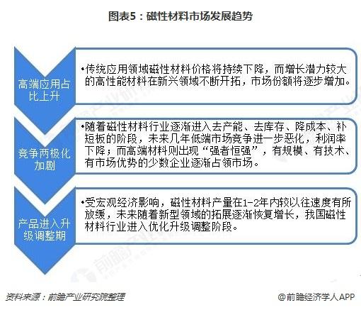 图表5:磁性材料市场发展趋势