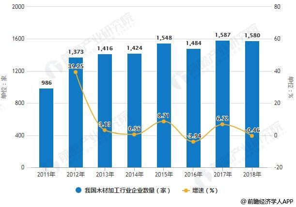 2011-2018年我国木材加工行业企业数量统计及增长情况预测