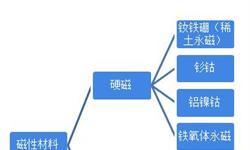 2018年中国<em>磁性材料</em>行业发展现状和市场趋势分析,稀土永磁材料产量平稳增长【组图】