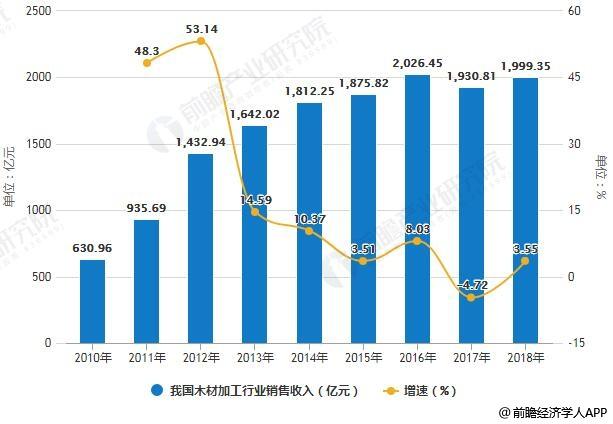 2010-2018年我国木材加工行业销售收入统计及增长情况预测
