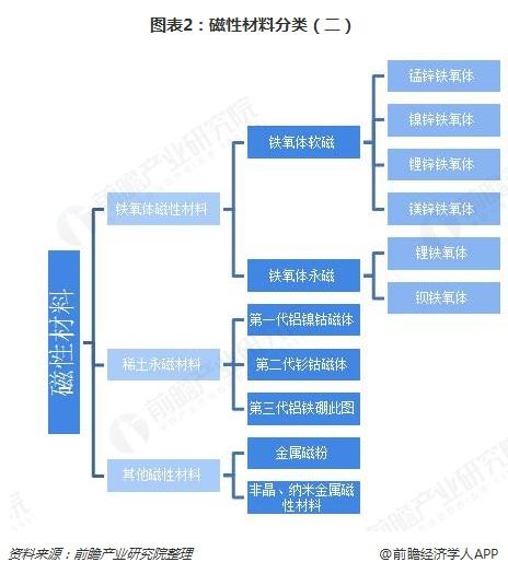 图表2:磁性材料分类(二)