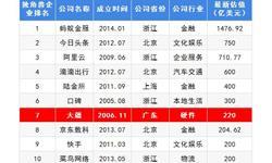 2018年中国独角兽企业成长趋势解读之——大疆 进攻专业级领域 多领域全面开花