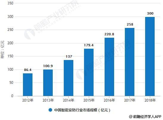 2012-2018年中国智能安防行业市场规模统计情况