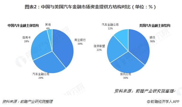 图表2:中国与美国汽车金融市场资金提供方结构对比(单位:%)