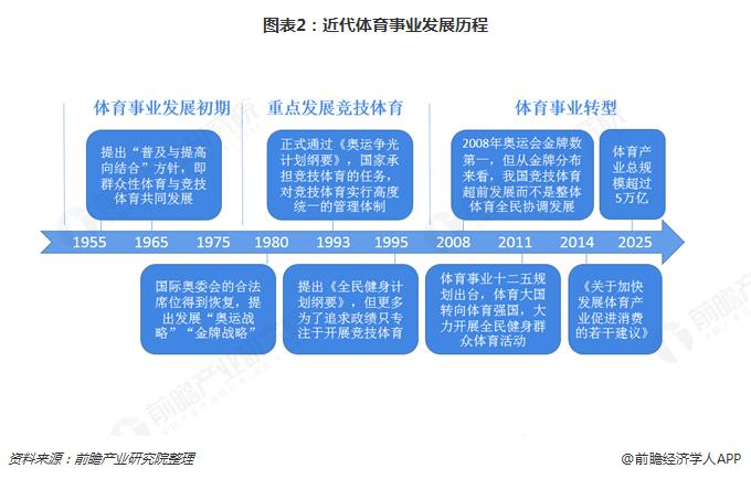 图表2:近代体育事业发展历程