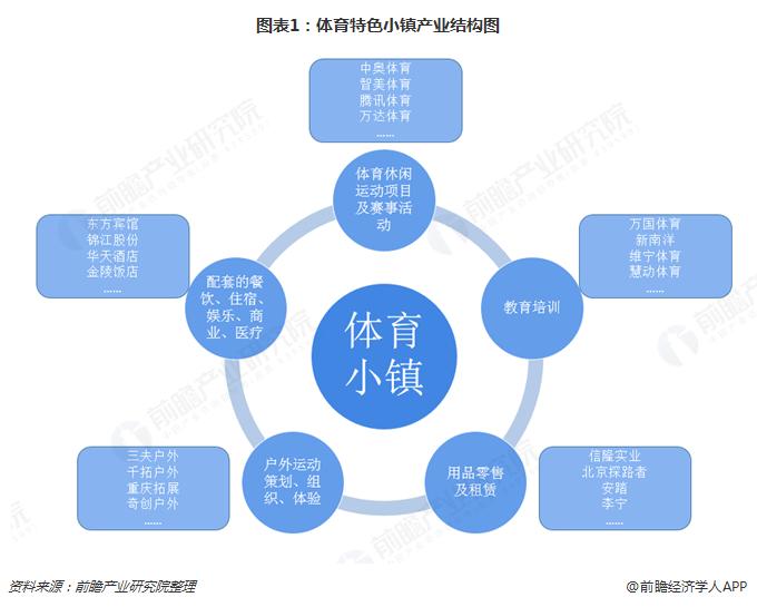 图表1:体育特色小镇产业结构图