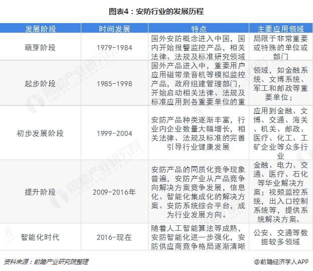 图表4:安防行业的发展历程&特点和应用领域