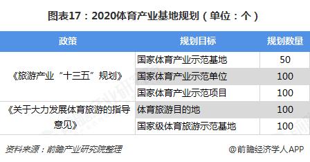 图表17:2020体育产业基地规划(单位:个)