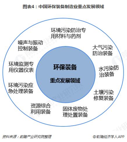 图表4:中国环保装备制造业重点发展领域