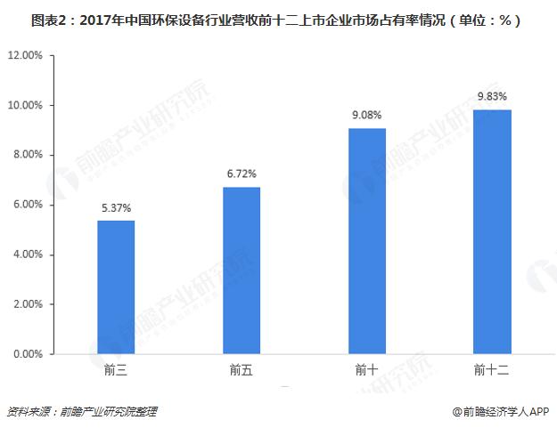 图表2:2017年中国环保设备行业营收前十二上市企业市场占有率情况(单位:%)