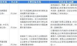 2018年中国润滑油行业市场格局和发展趋势分析 国产品牌和国际品牌竞争激烈【组图】